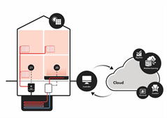Schema of the application of the heat pump controller, it connects a heating system of a house with the cloud and machine learning.